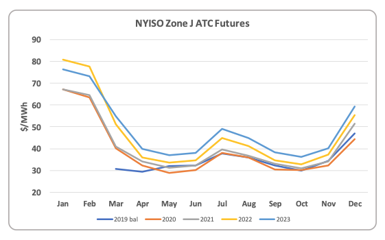 Nyiso Forward Curve Shows Uncommon Contango Engie