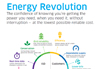 ENGIE Energy Revolution