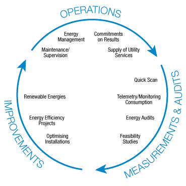 Energy Management Chart