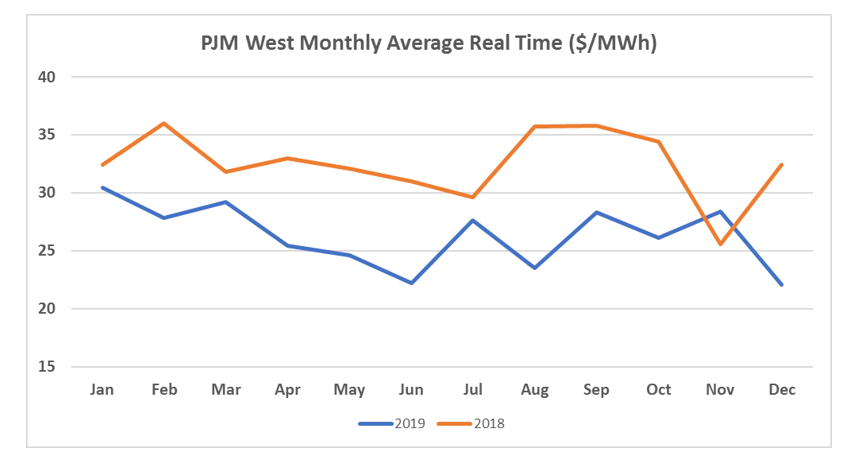 PJM Monthly Real Time Average Charts